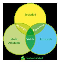 Construccion-Sostenible-Sostenibilidad